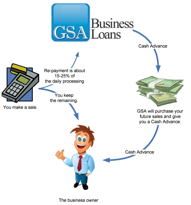 GSA-Cash-Advance